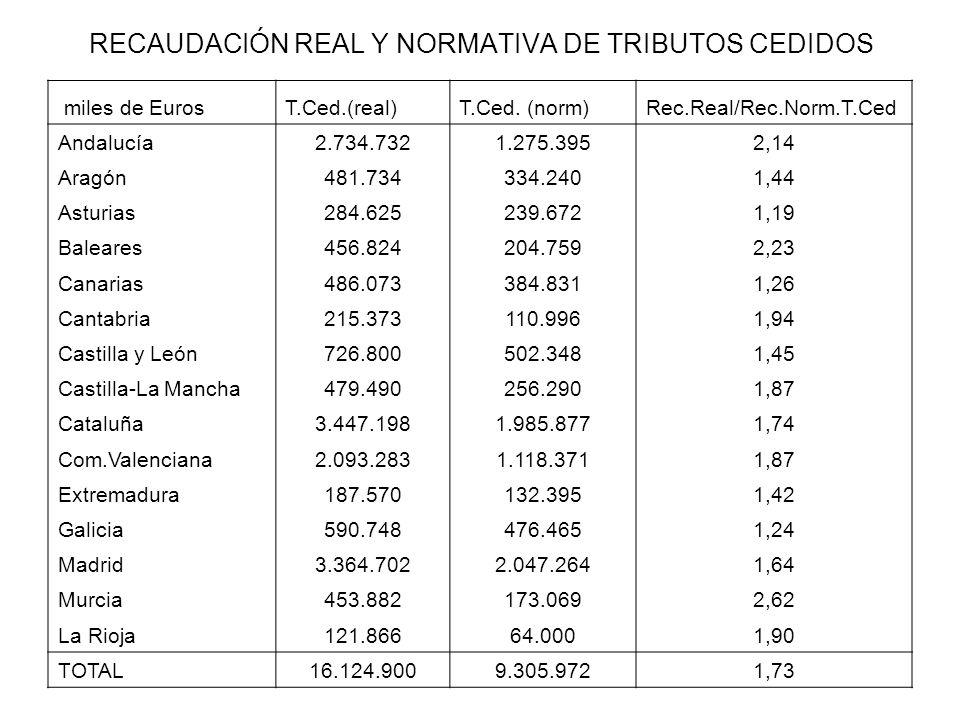 RECAUDACIÓN REAL Y NORMATIVA DE TRIBUTOS CEDIDOS