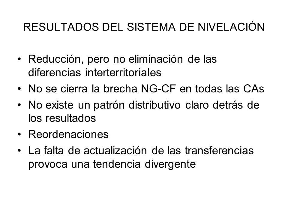 RESULTADOS DEL SISTEMA DE NIVELACIÓN