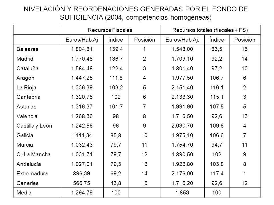Recursos totales (fiscales + FS)