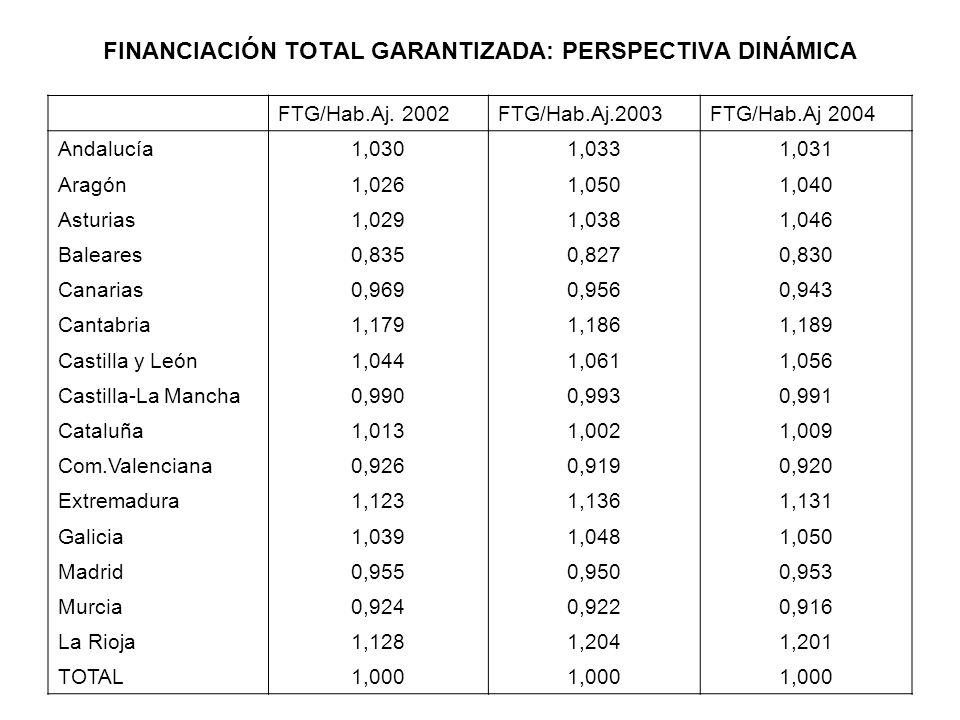 FINANCIACIÓN TOTAL GARANTIZADA: PERSPECTIVA DINÁMICA