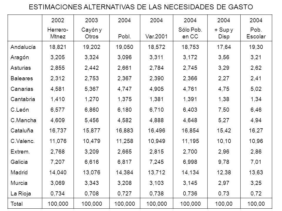 ESTIMACIONES ALTERNATIVAS DE LAS NECESIDADES DE GASTO