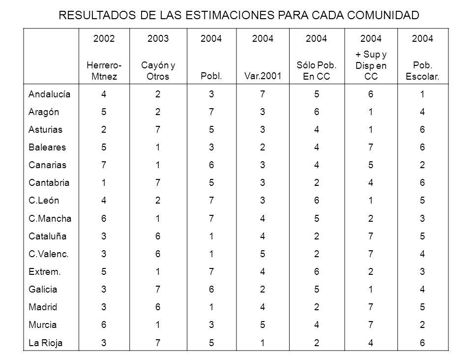 RESULTADOS DE LAS ESTIMACIONES PARA CADA COMUNIDAD