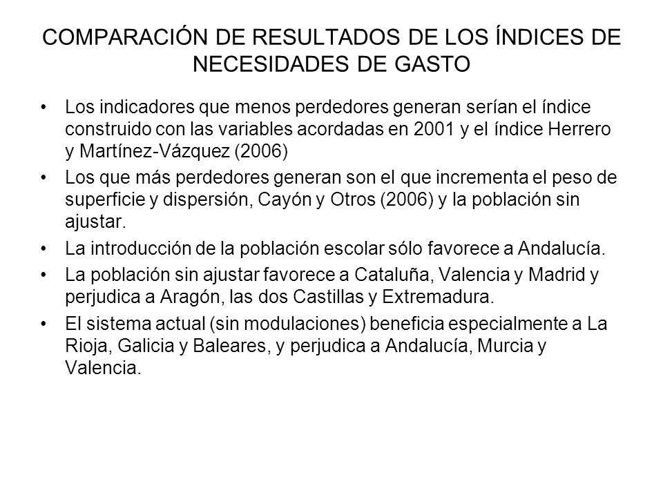 COMPARACIÓN DE RESULTADOS DE LOS ÍNDICES DE NECESIDADES DE GASTO