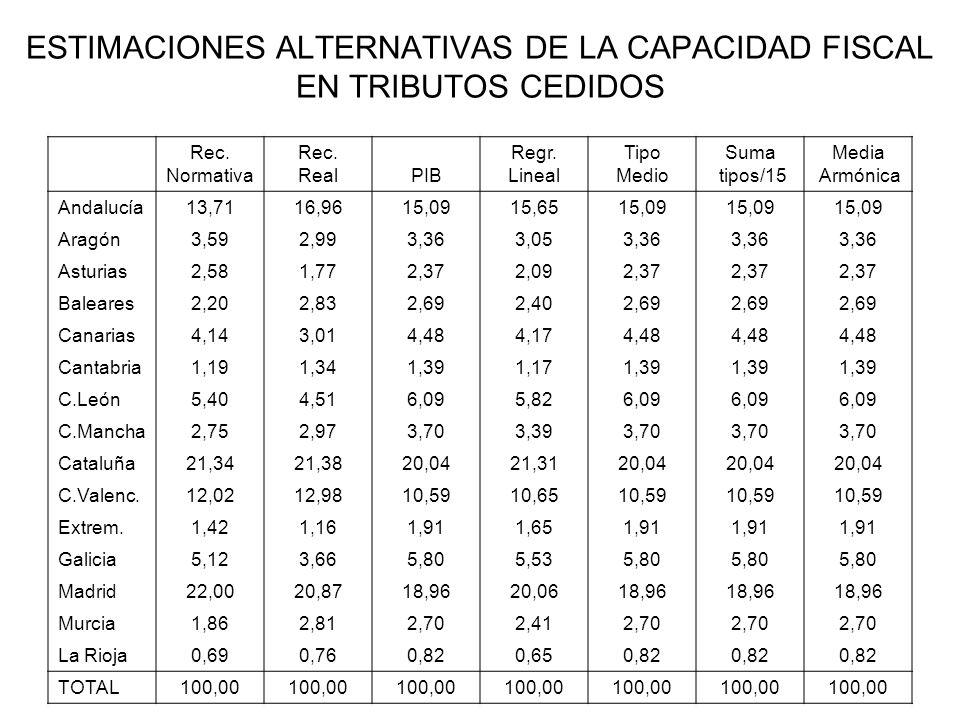 ESTIMACIONES ALTERNATIVAS DE LA CAPACIDAD FISCAL EN TRIBUTOS CEDIDOS