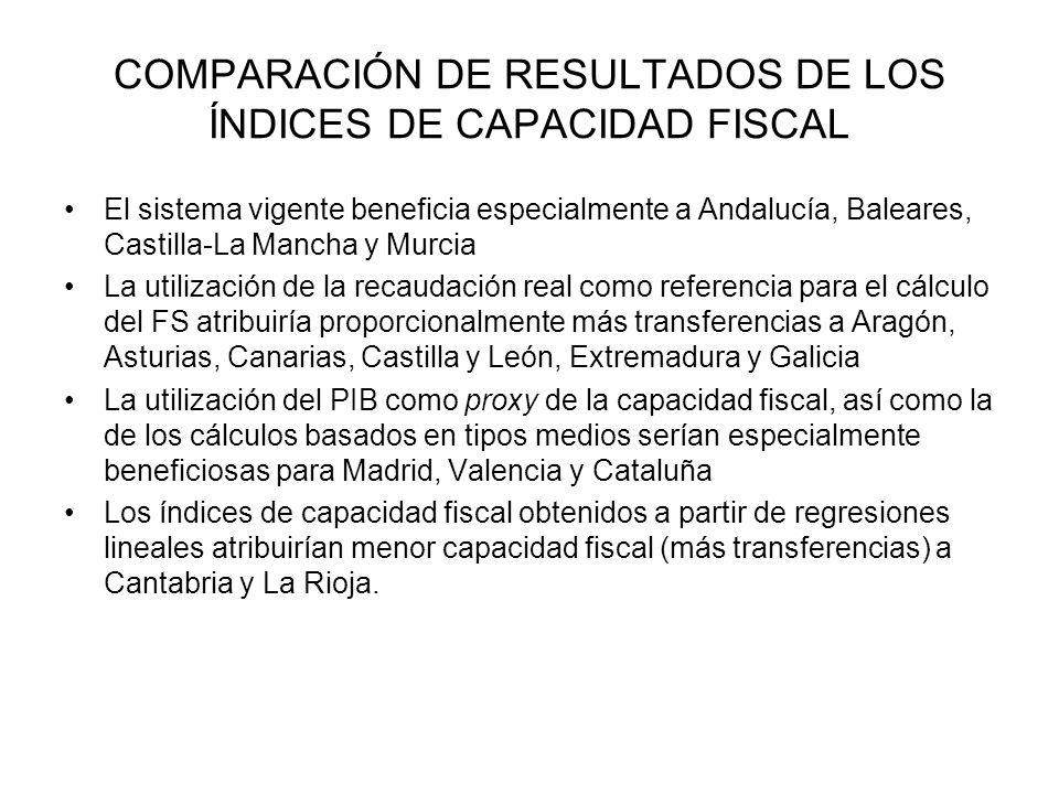 COMPARACIÓN DE RESULTADOS DE LOS ÍNDICES DE CAPACIDAD FISCAL