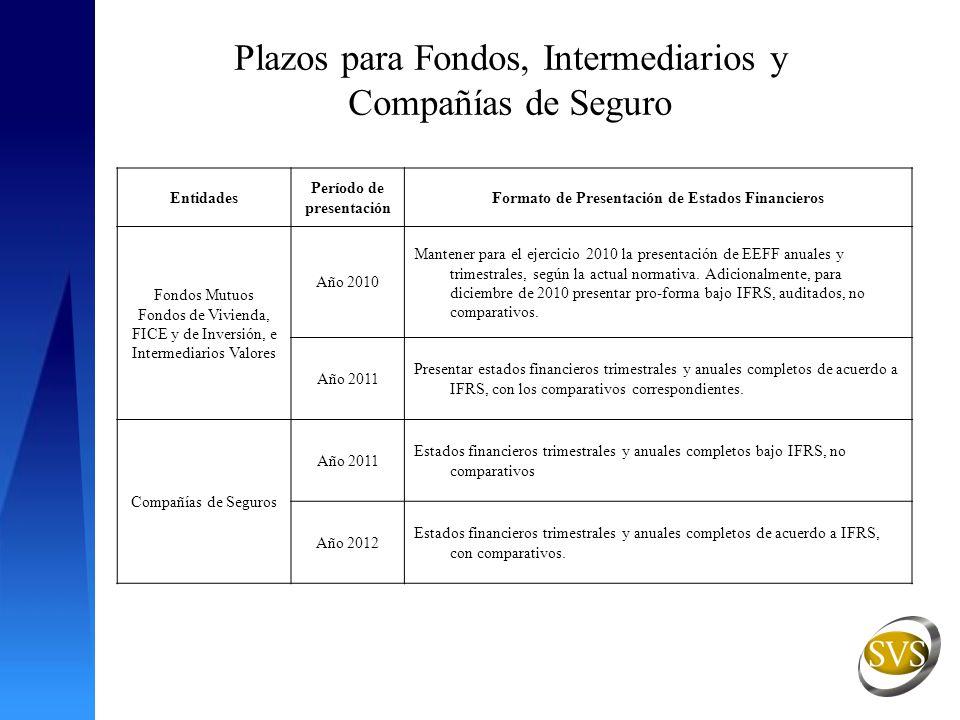 Plazos para Fondos, Intermediarios y Compañías de Seguro