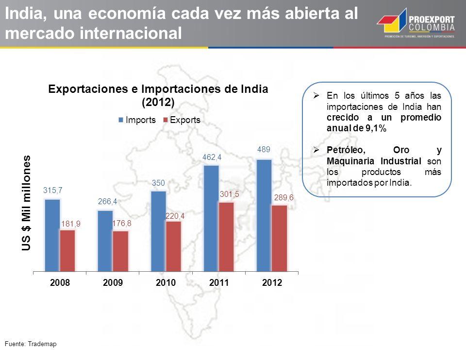 India, una economía cada vez más abierta al mercado internacional