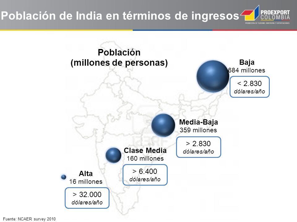 Población de India en términos de ingresos