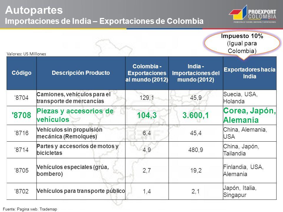 Autopartes Importaciones de India – Exportaciones de Colombia