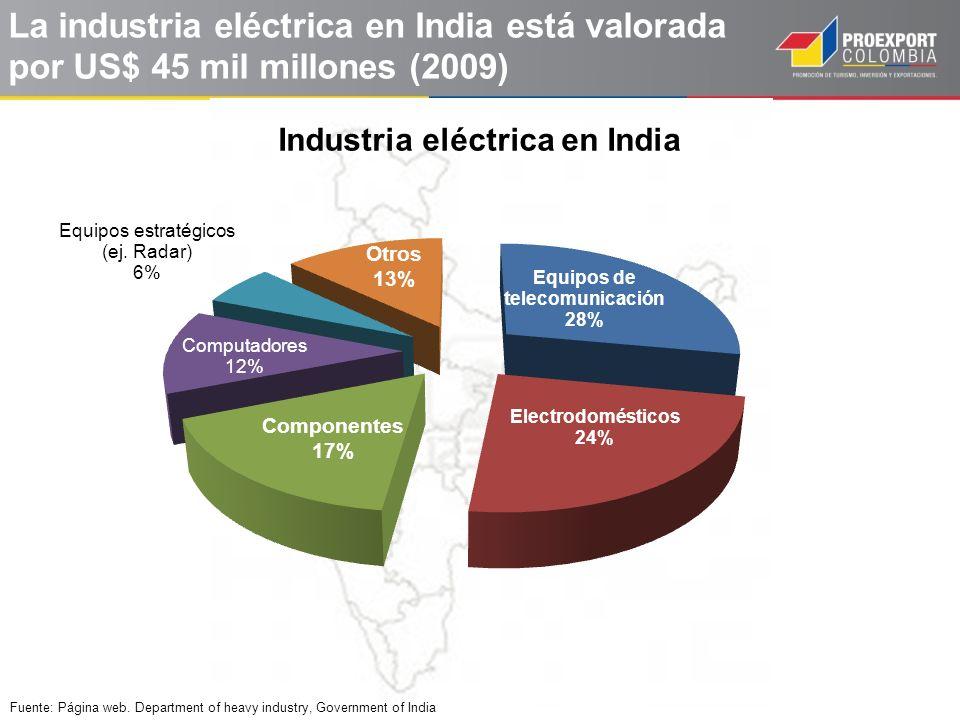 La industria eléctrica en India está valorada por US$ 45 mil millones (2009)