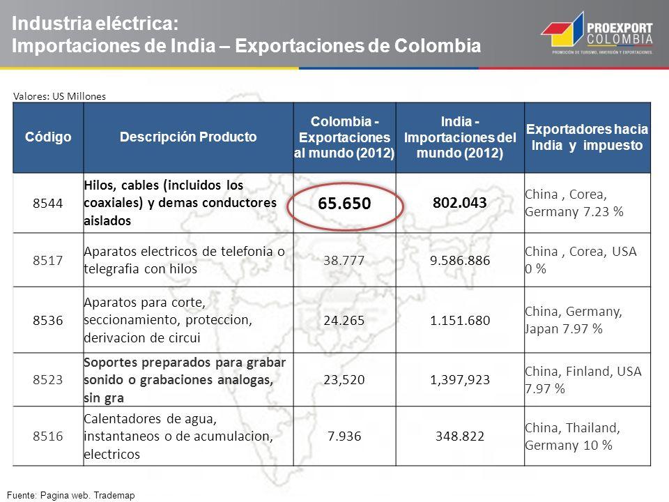 Industria eléctrica: Importaciones de India – Exportaciones de Colombia
