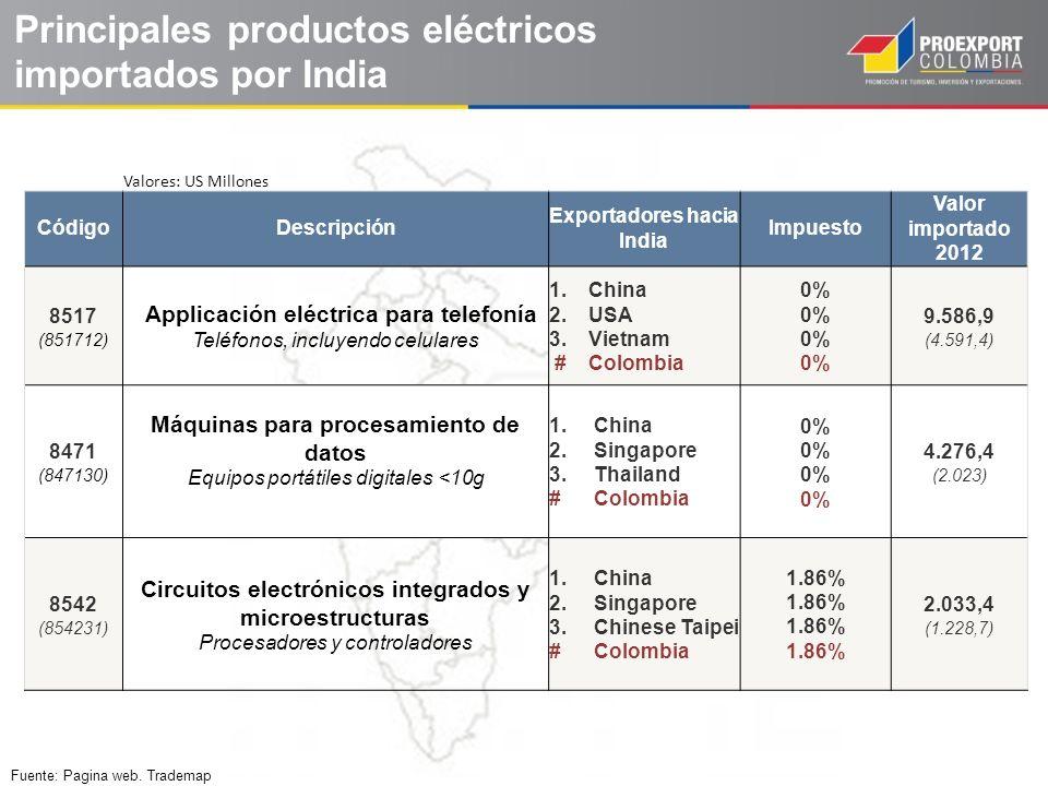 Principales productos eléctricos importados por India