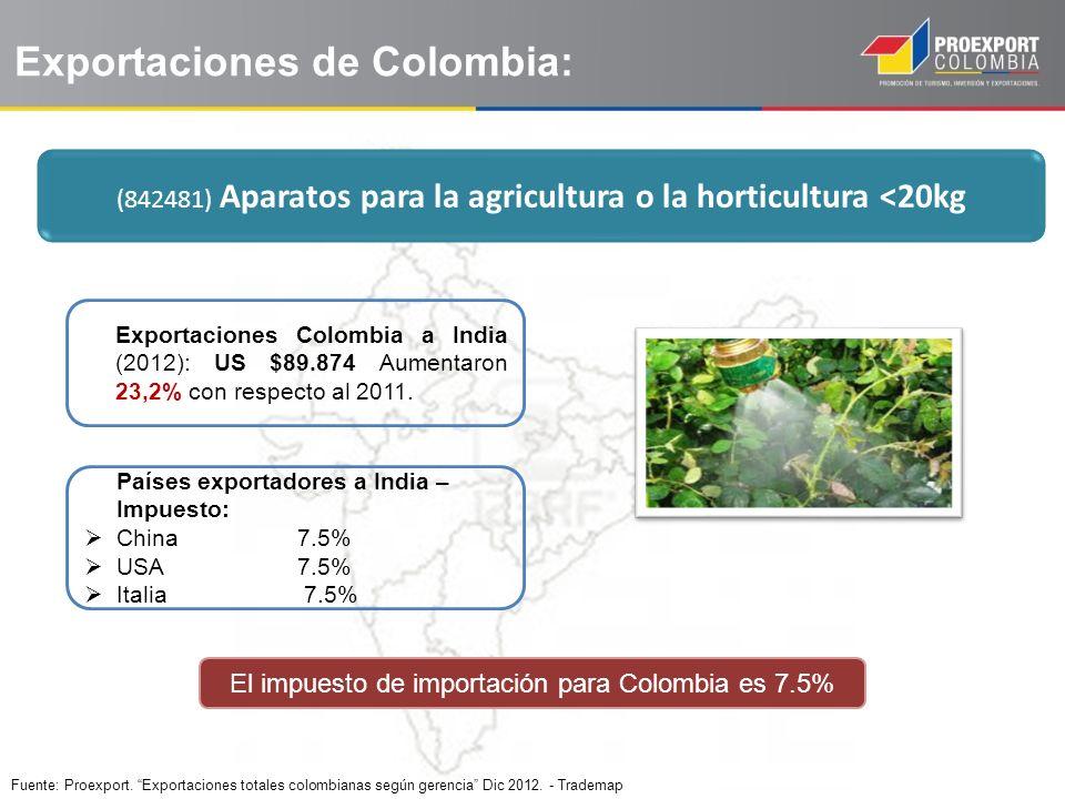 Exportaciones de Colombia: