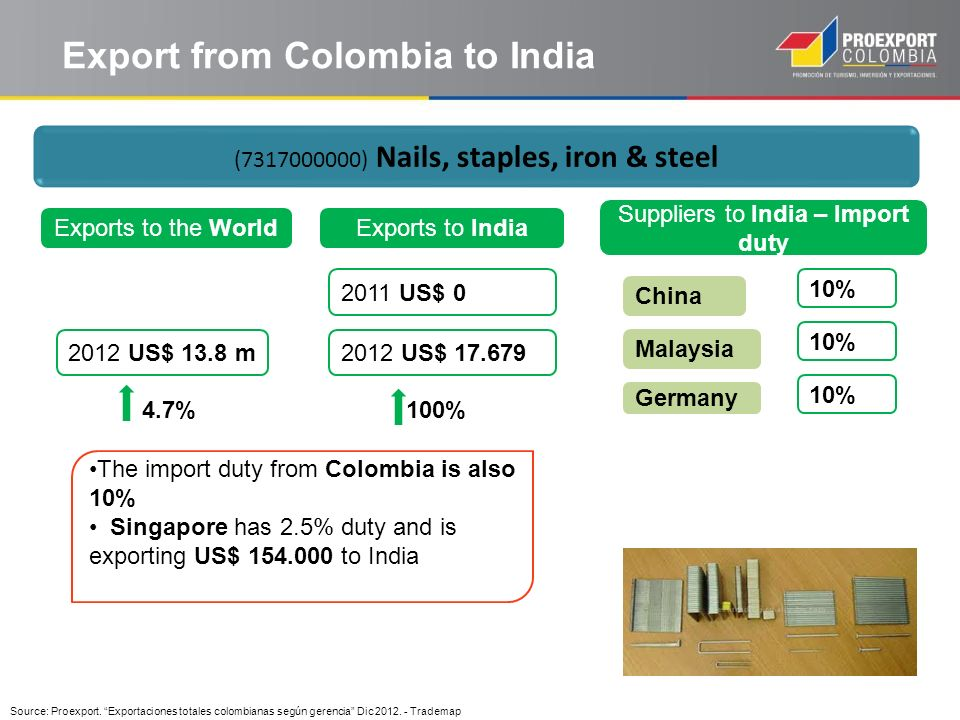 Export from Colombia to India