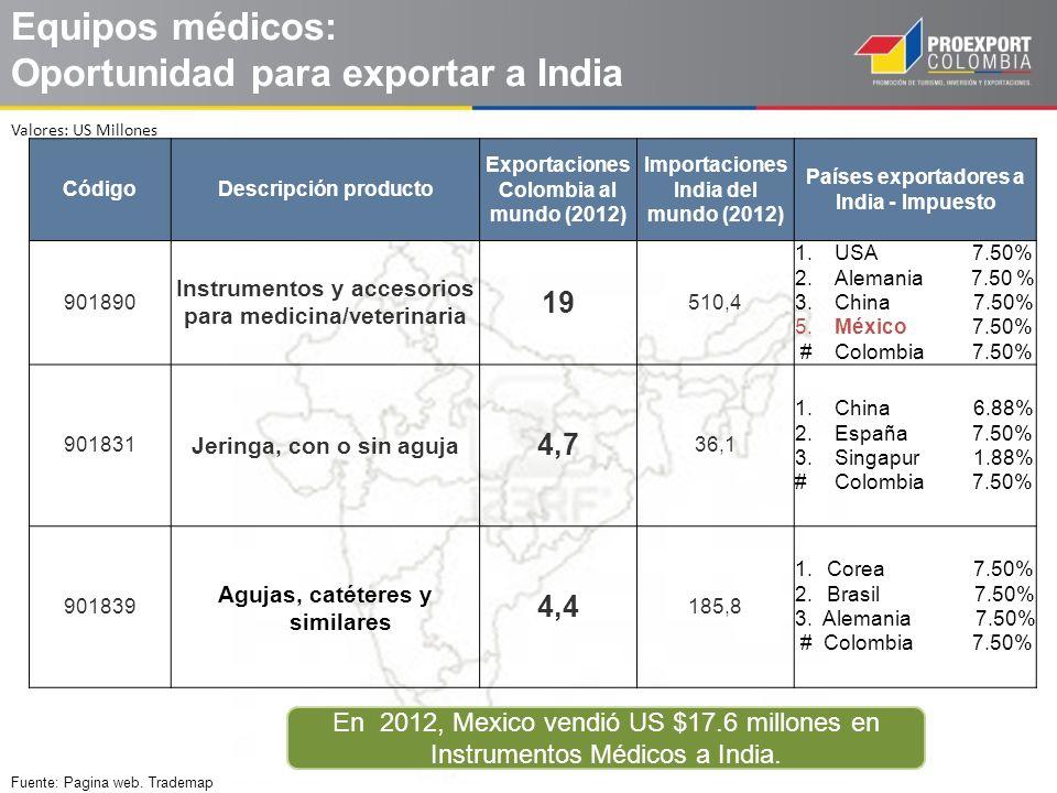 Equipos médicos: Oportunidad para exportar a India