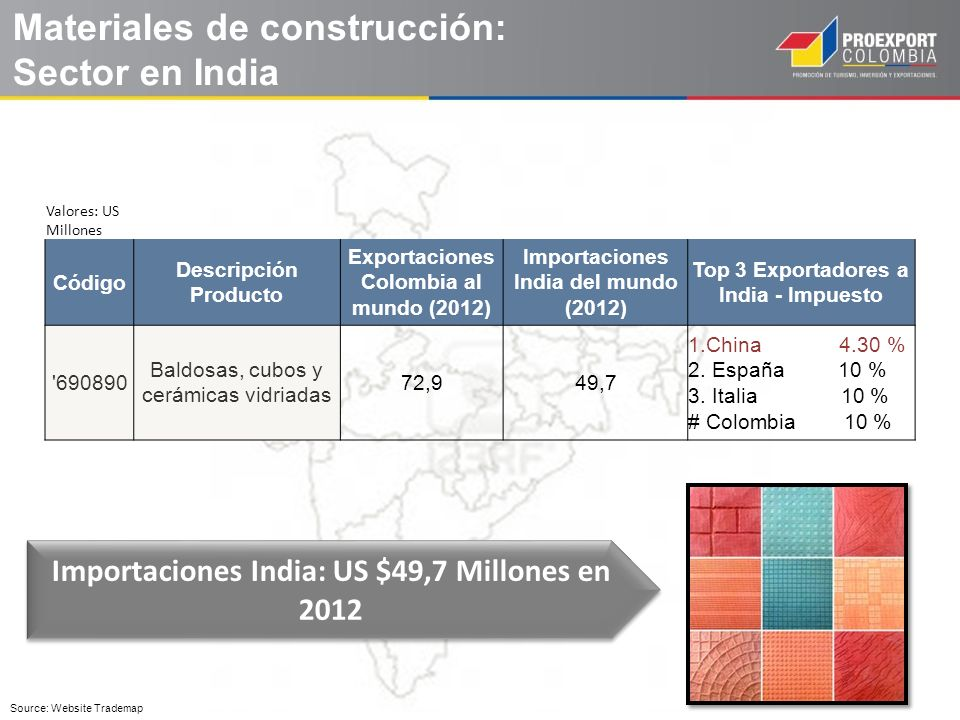 Materiales de construcción: Sector en India