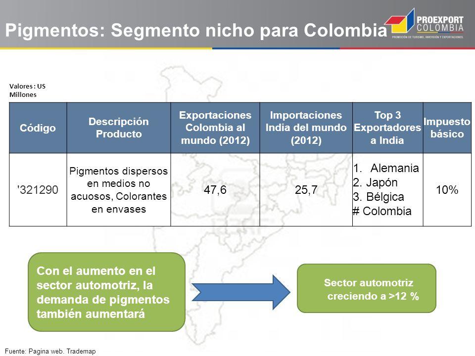 Pigmentos: Segmento nicho para Colombia
