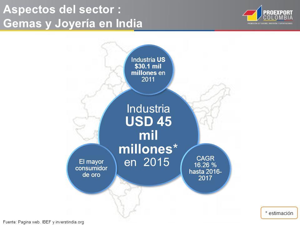 Aspectos del sector : Gemas y Joyería en India
