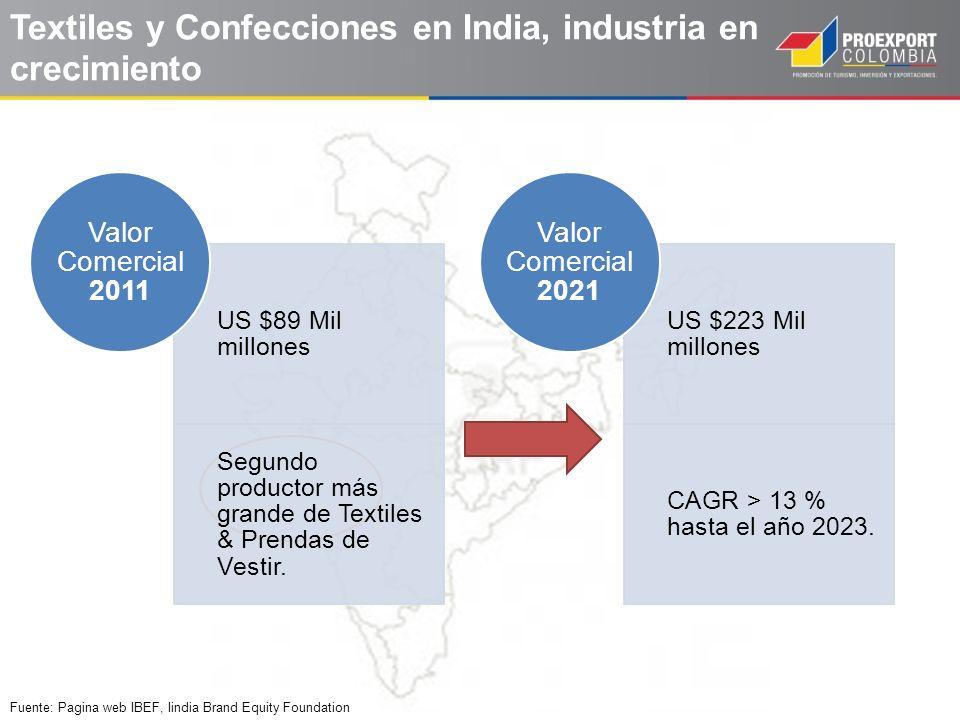 Textiles y Confecciones en India, industria en crecimiento