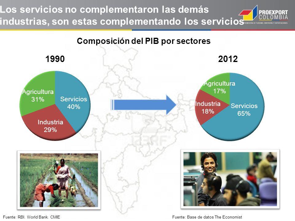 Los servicios no complementaron las demás industrias, son estas complementando los servicios