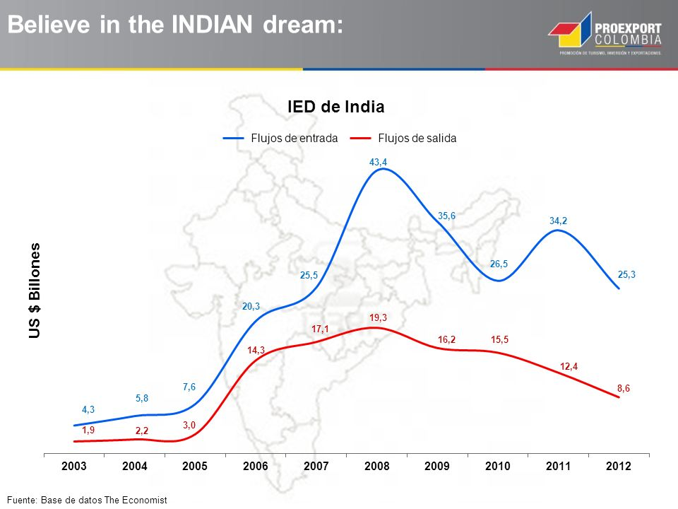 Believe in the INDIAN dream: