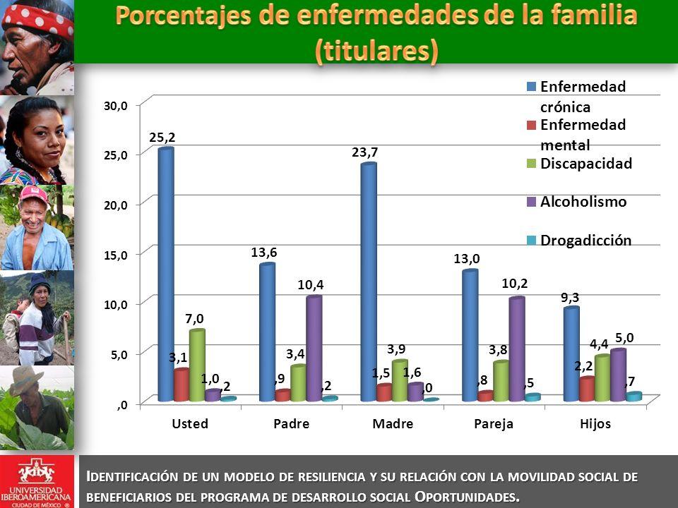 Porcentajes de enfermedades de la familia (titulares)