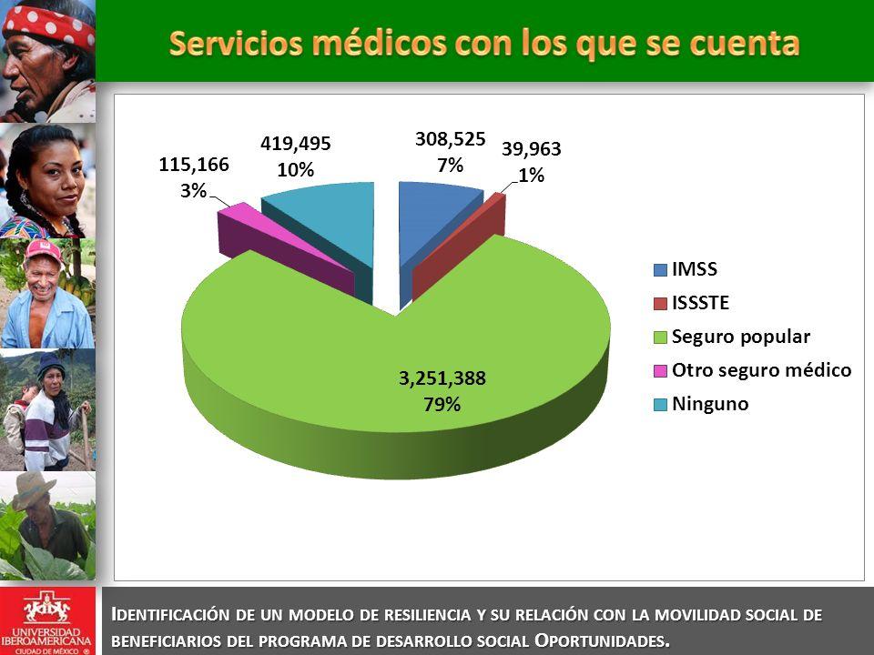 Servicios médicos con los que se cuenta