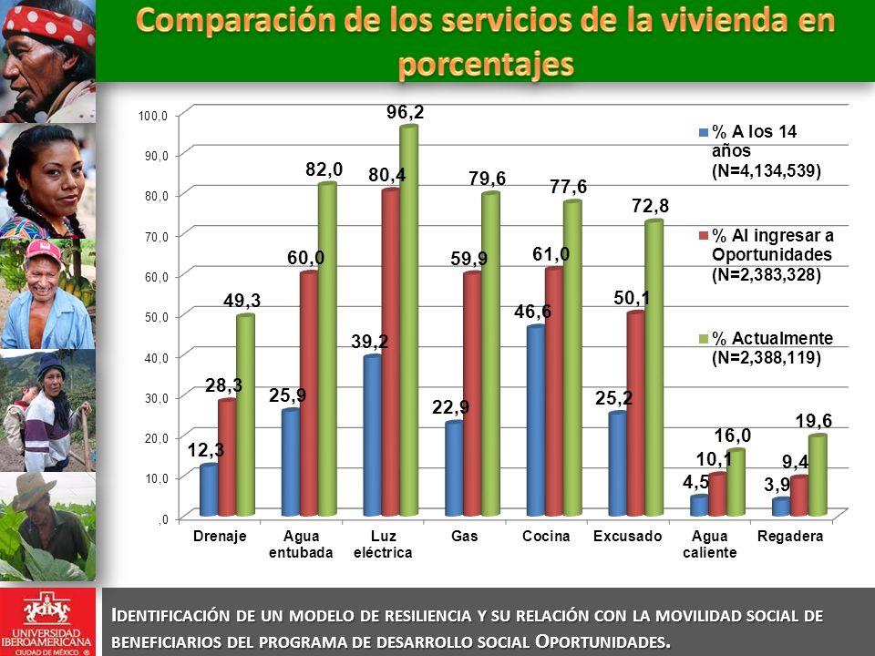 Comparación de los servicios de la vivienda en porcentajes