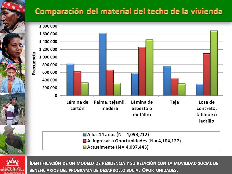 Comparación del material del techo de la vivienda