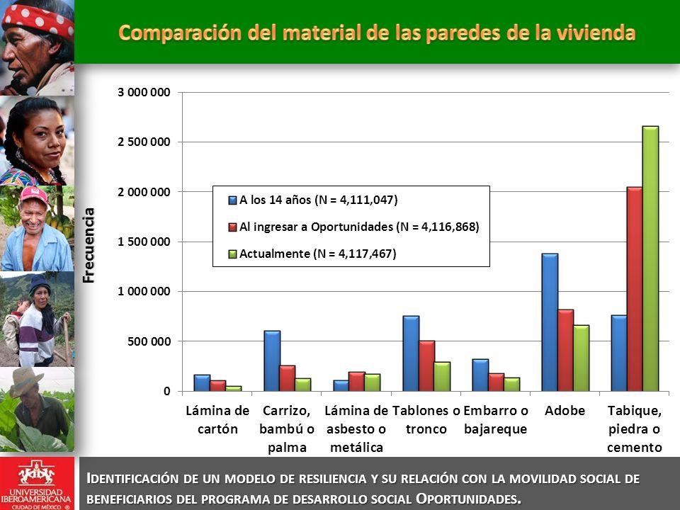Comparación del material de las paredes de la vivienda