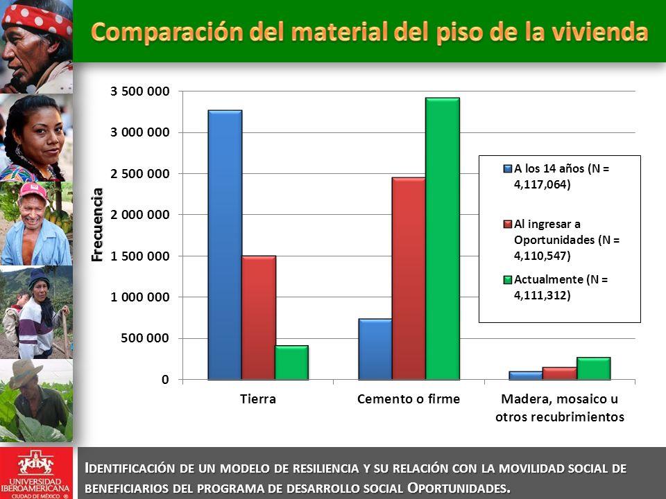 Comparación del material del piso de la vivienda