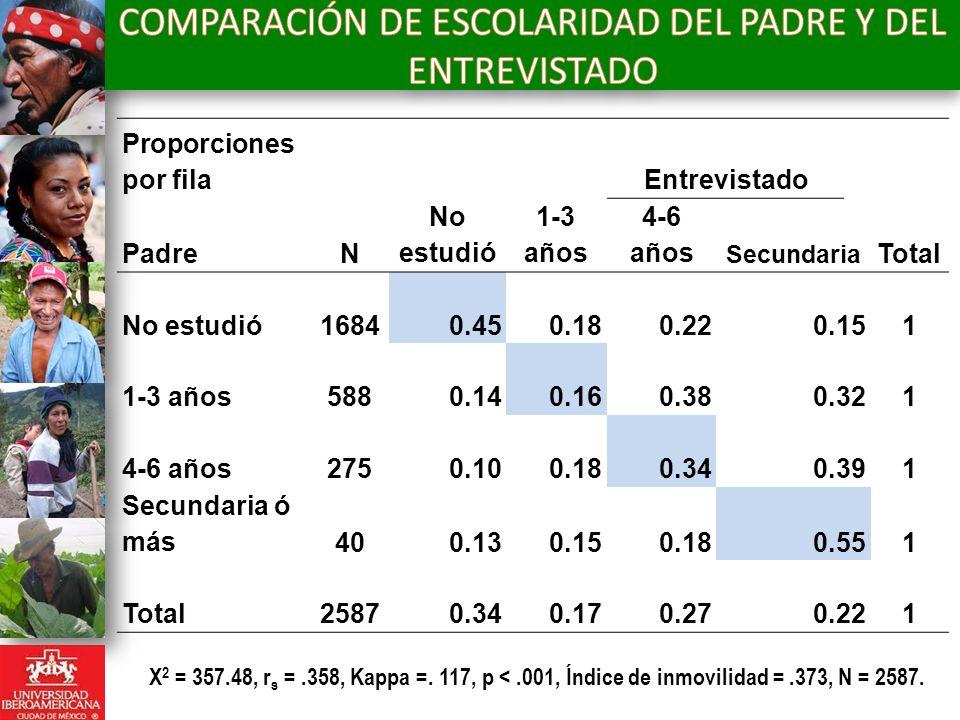 COMPARACIÓN DE ESCOLARIDAD DEL PADRE Y DEL ENTREVISTADO