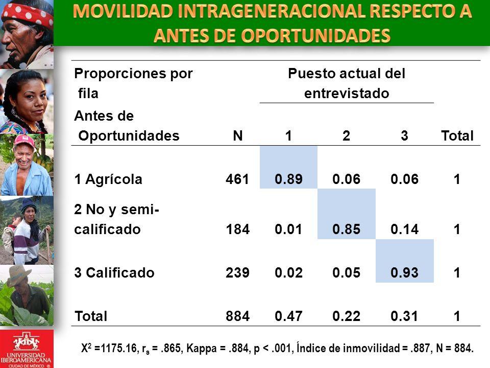 MOVILIDAD INTRAGENERACIONAL RESPECTO A ANTES DE OPORTUNIDADES