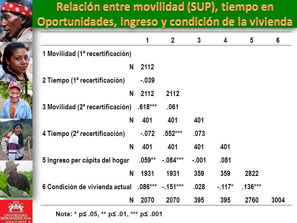 Relación entre movilidad (SUP), tiempo en Oportunidades, ingreso y condición de la vivienda
