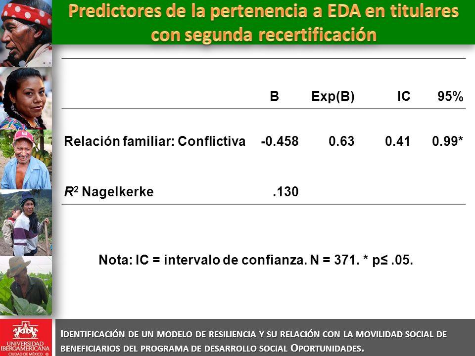 Nota: IC = intervalo de confianza. N = 371. * p≤ .05.