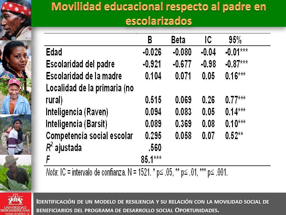 Movilidad educacional respecto al padre en escolarizados