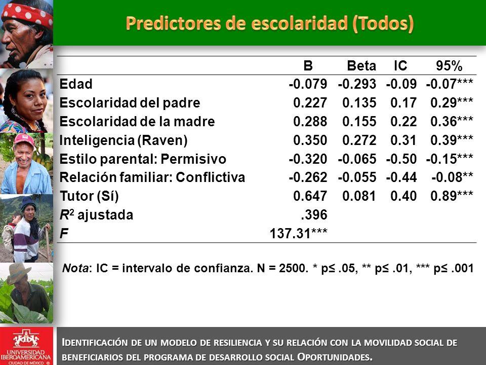 Predictores de escolaridad (Todos)