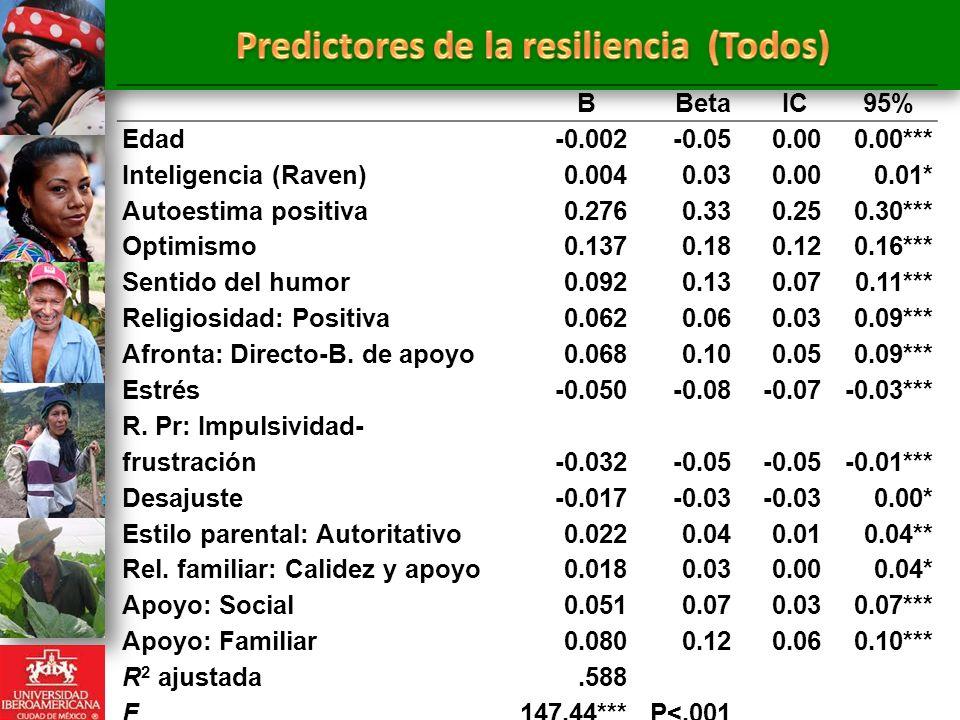 Predictores de la resiliencia (Todos)