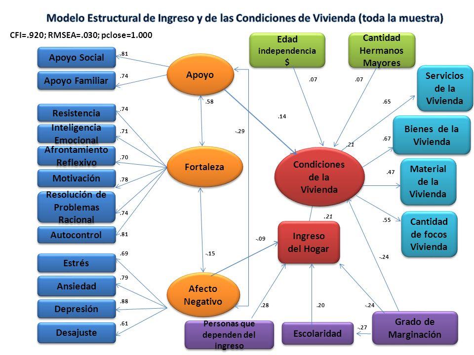 Modelo Estructural de Ingreso y de las Condiciones de Vivienda (toda la muestra)