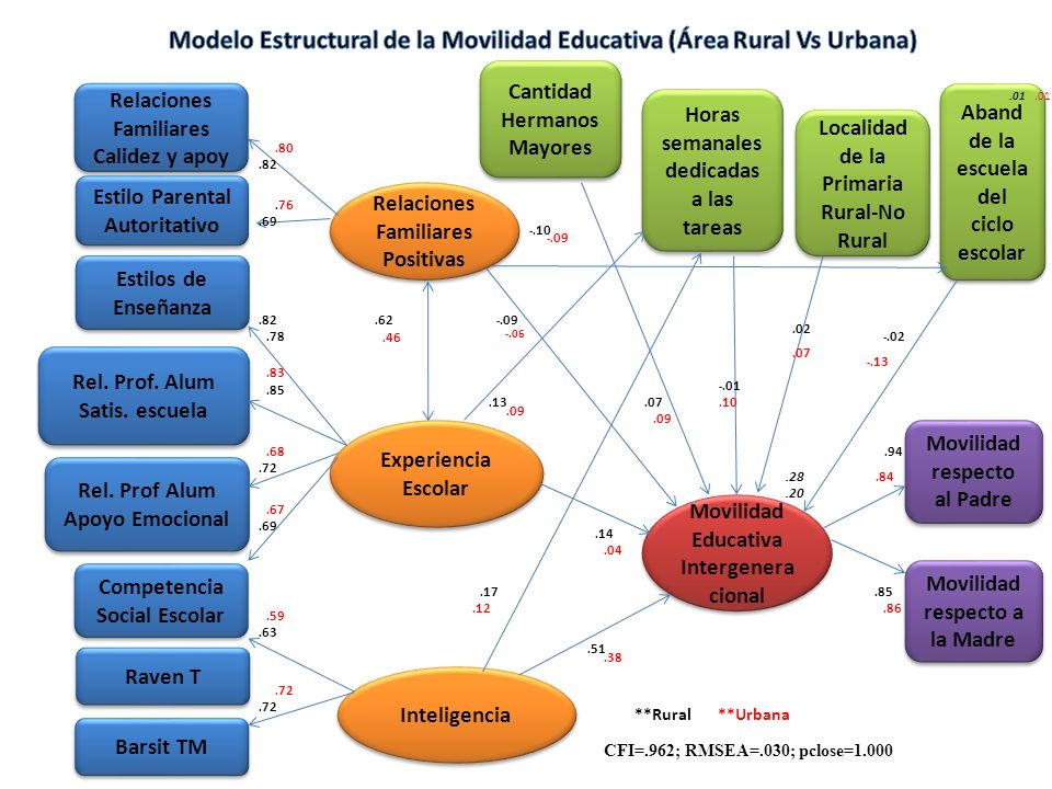 Modelo Estructural de la Movilidad Educativa (Área Rural Vs Urbana)