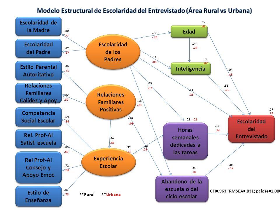 Modelo Estructural de Escolaridad del Entrevistado (Área Rural vs Urbana)