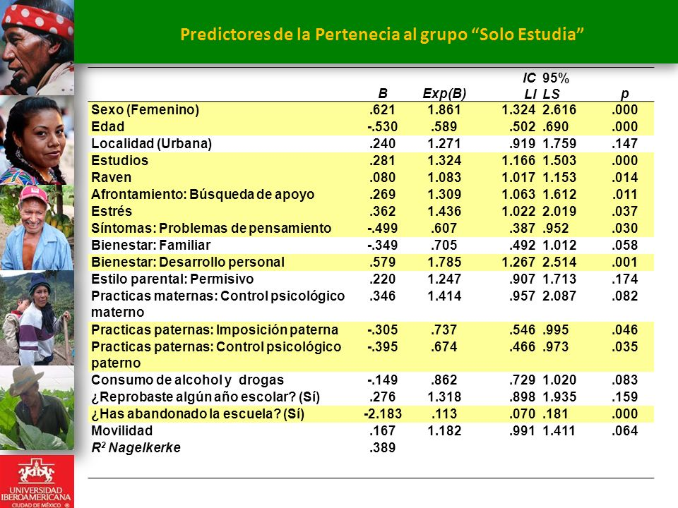 Predictores de la Pertenecia al grupo Solo Estudia