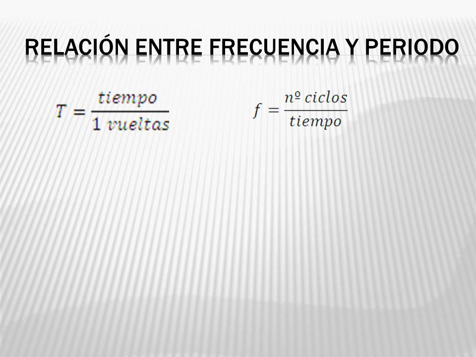 Relación entre frecuencia y periodo