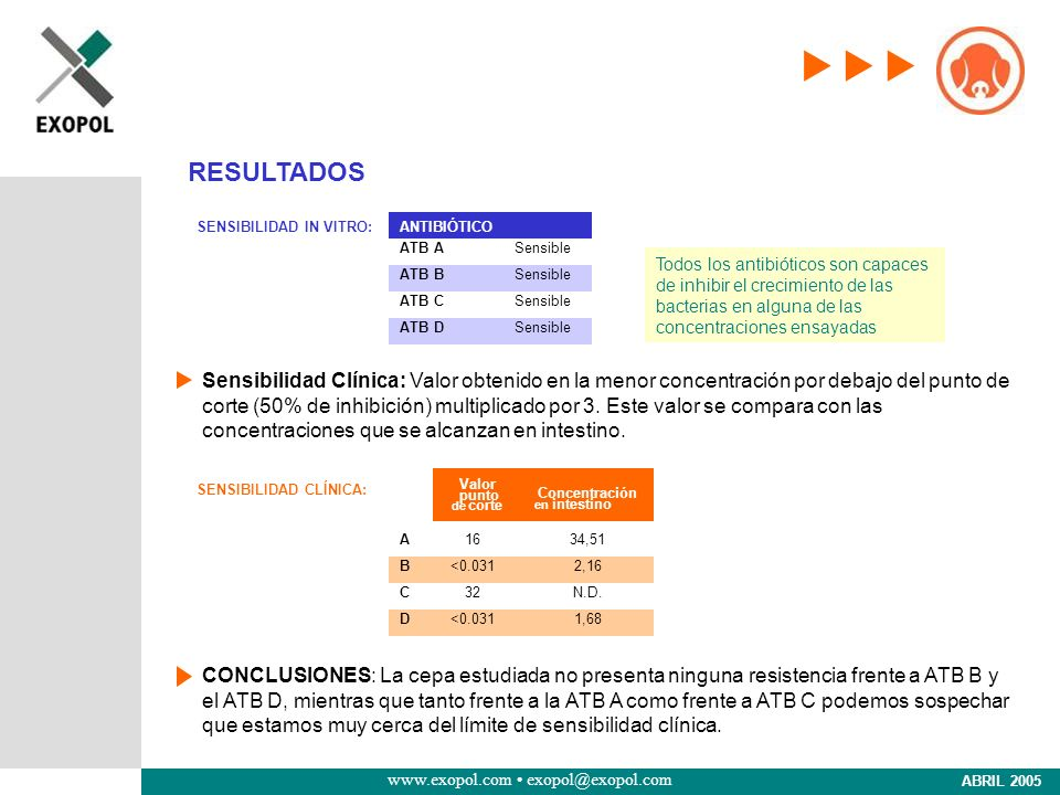 RESULTADOSSENSIBILIDAD IN VITRO: ATB A. ATB B. ATB C. ATB D. Sensible. ANTIBIÓTICO.