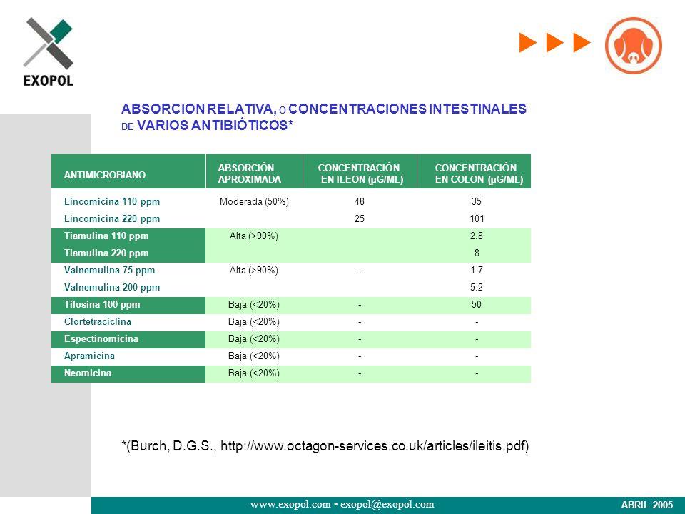 ABSORCION RELATIVA, O CONCENTRACIONES INTESTINALES DE VARIOS ANTIBIÓTICOS*