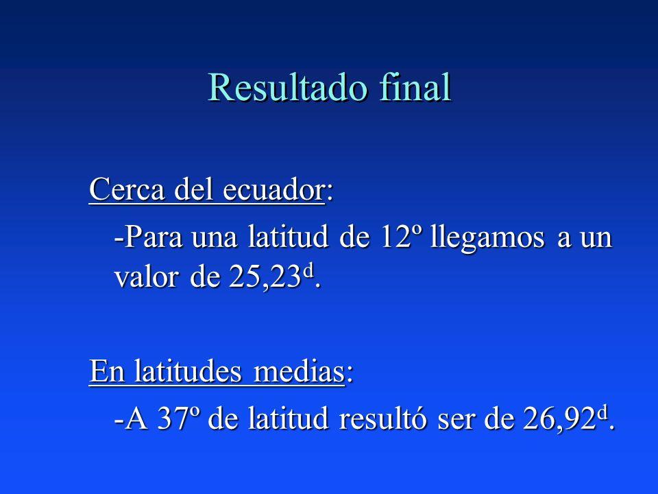 Resultado final Cerca del ecuador: