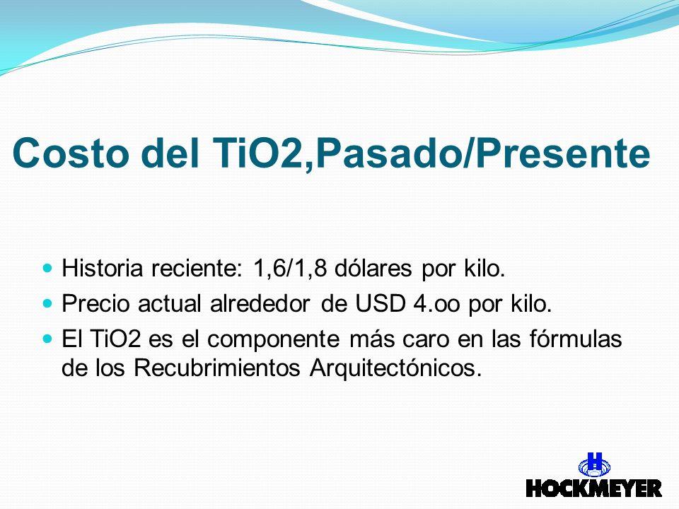 Costo del TiO2,Pasado/Presente