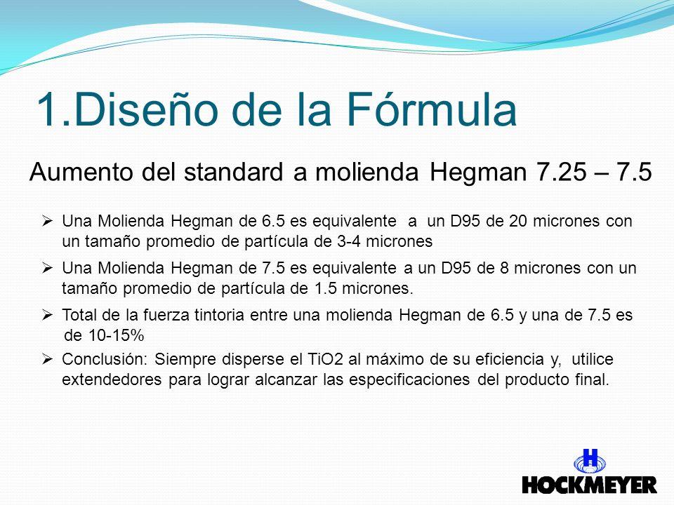 1.Diseño de la Fórmula Aumento del standard a molienda Hegman 7.25 – 7.5.
