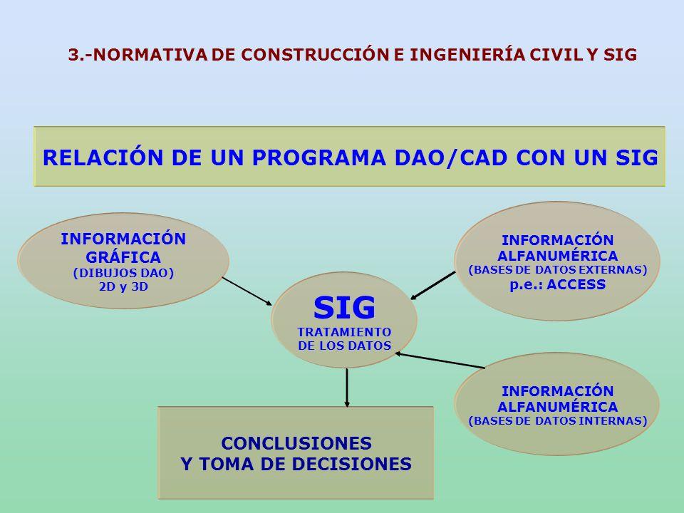 SIG RELACIÓN DE UN PROGRAMA DAO/CAD CON UN SIG CONCLUSIONES
