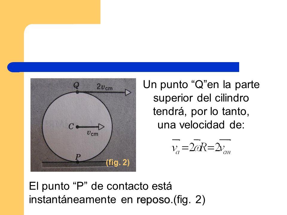 El punto P de contacto está instantáneamente en reposo.(fig. 2)